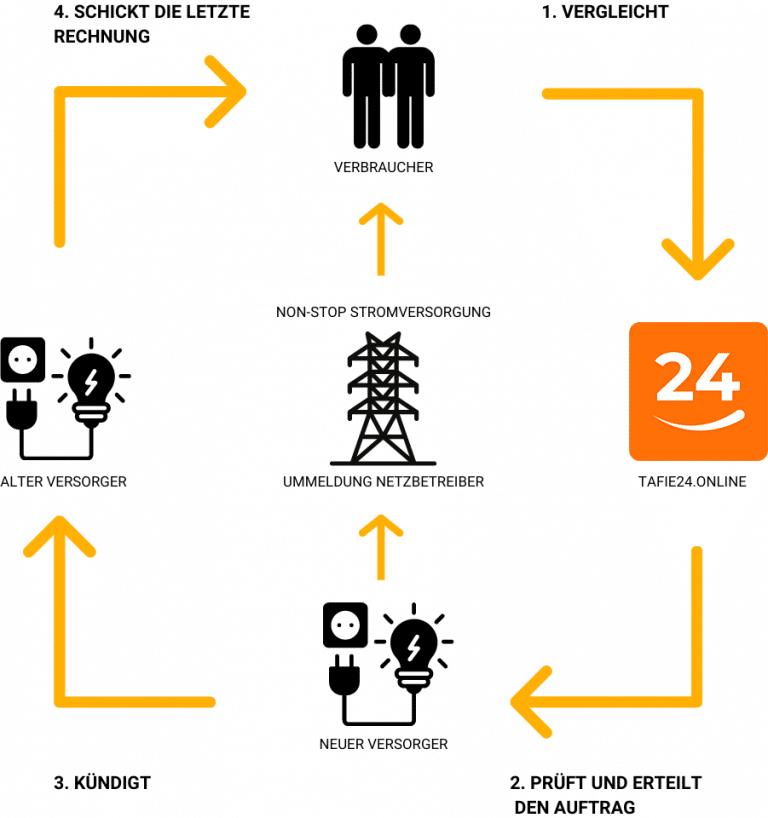 Vergleich_Strom